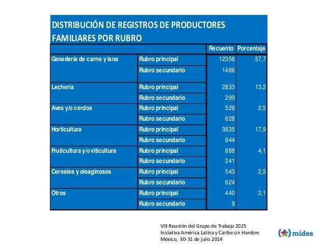 Recuento Porcentaje Rubro principal 12356 57,7 Rubro secundario 1486 Rubro principal 2833 13,2 Rubro secundario 299 Rubro ...
