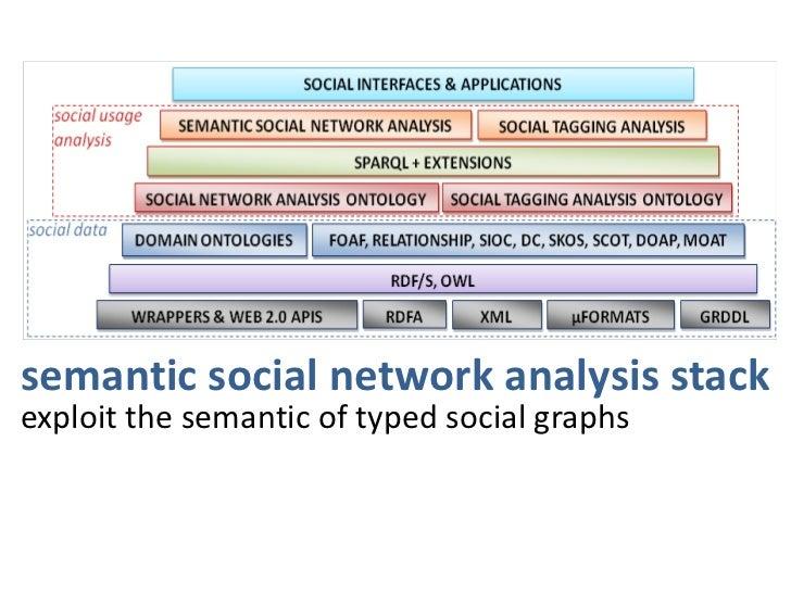 many other topics…<br />social journalism, social enterprise, social data governance, social healthcare, open social, secu...
