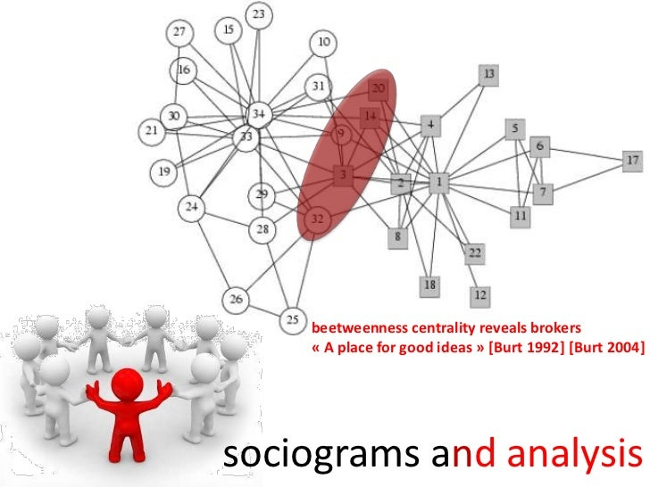 beetweenness centrality reveals brokers<br />«A place for good ideas» [Burt 1992] [Burt 2004]<br />sociograms andanalysi...