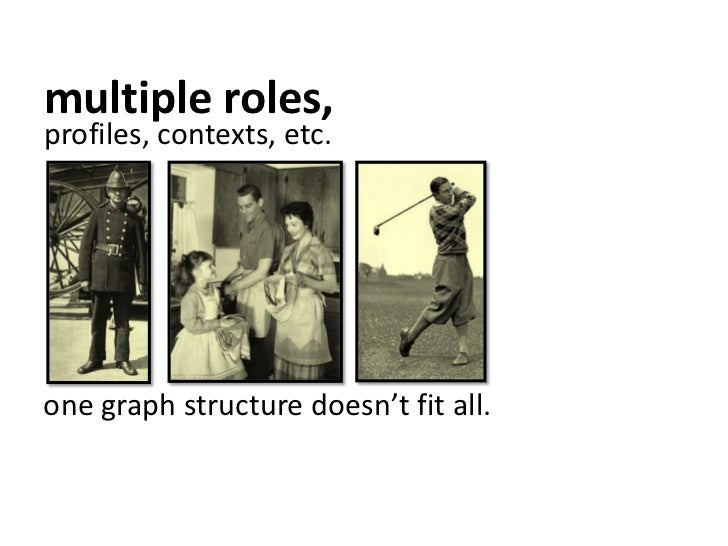 multiple roles,<br />profiles, contexts, etc.<br />one graph structure doesn't fit all.<br />