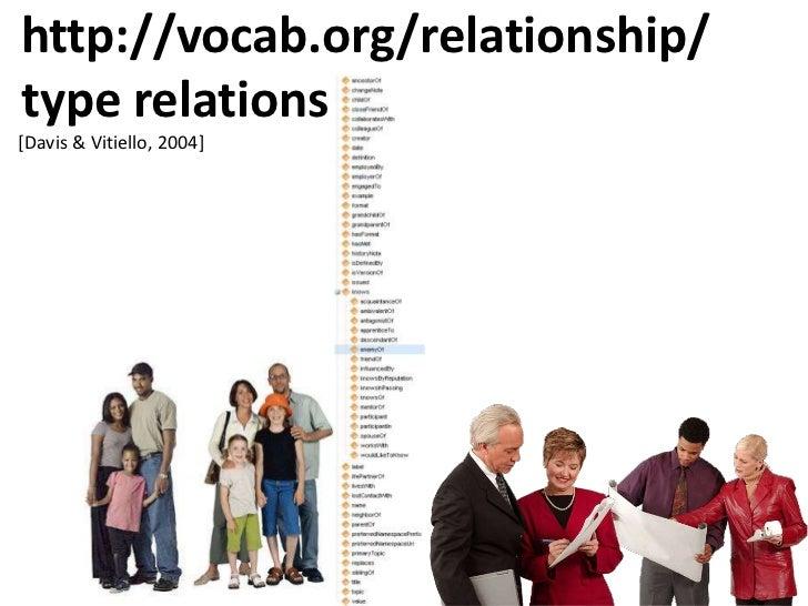 http://vocab.org/relationship/type relations<br />[Davis & Vitiello, 2004]<br />