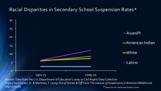 Disparities In Suspension Rates For >> Anne Gregory Ph D Engaging Students In Problem Solving A Civil