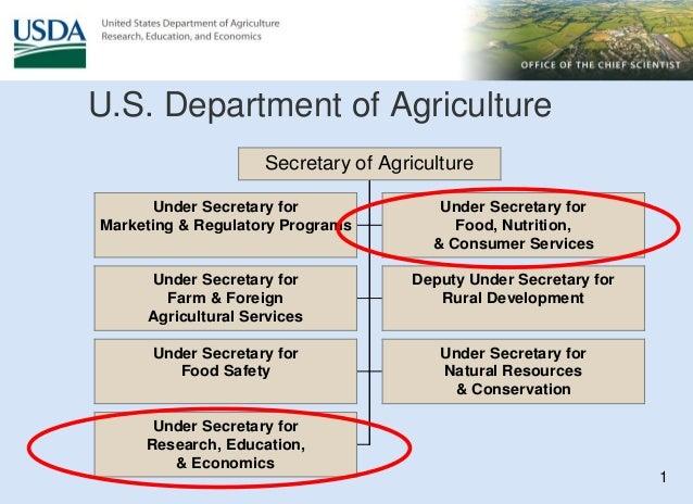 1 Under Secretary for Marketing & Regulatory Programs Under Secretary for Food, Nutrition, & Consumer Services Under Secre...