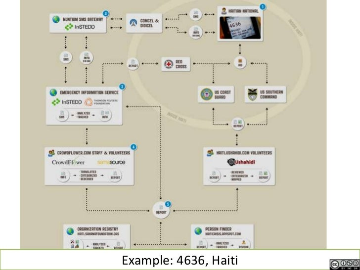 Example: 4636, Haiti<br />