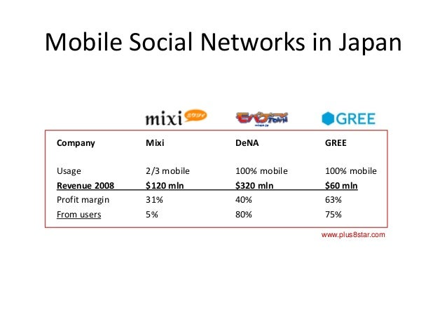 Mobile social network thesis
