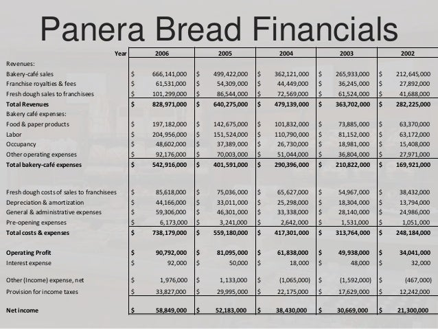panera bread case study financial analysis