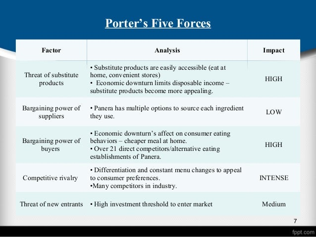 panera porters 5 forces Panera bread company porter five forces & specialty eateries industry analysis at just $11 per pageporter five forces analysis is a strategic management tool to analyze industry.
