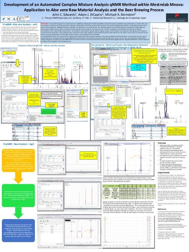 Development of an Automated Complex Mixture Analysis qNMR Method within Mestrelab Mnova: Application to Aloe vera Raw Mate...