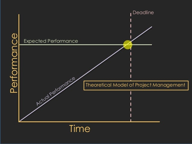Panic! Why projects get done at the last minute and what you can do a…
