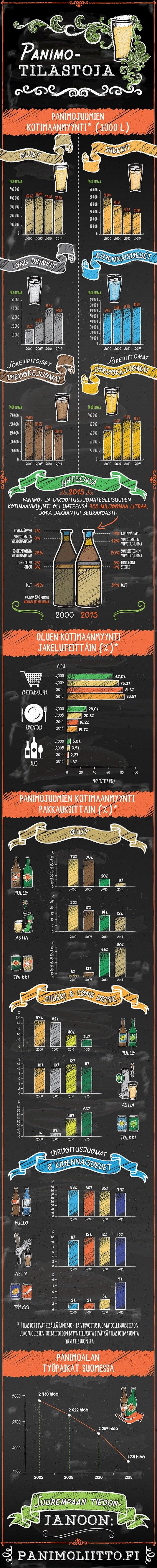 Panimon tilastoja Infograafi by DigiPeople Studio