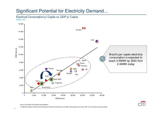 Greece Electricity Consumption Per Capita