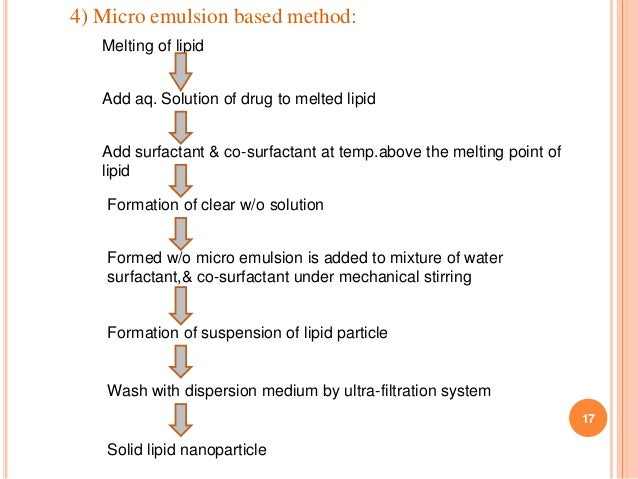 17 4) Micro emulsion based method: Melting of lipid Add aq. Solution of drug to melted lipid Add surfactant & co-surfactan...
