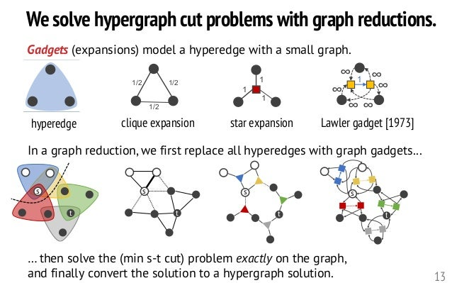 We solve hypergraph cut problems with graph reductions. 13 1/21/2 1/2 1 1 1 1 ∞ ∞ ∞ ∞ ∞∞ Gadgets (expansions) model a hype...