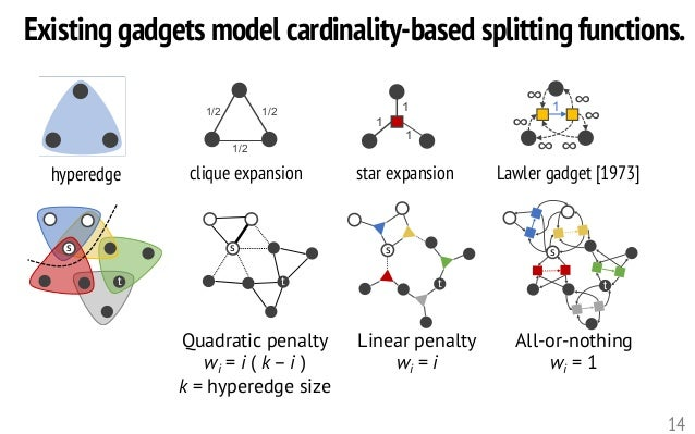 s t s t s t s t Existing gadgets model cardinality-based splitting functions. 14 1/21/2 1/2 1 1 1 1 ∞ ∞ ∞ ∞ ∞∞ clique expa...