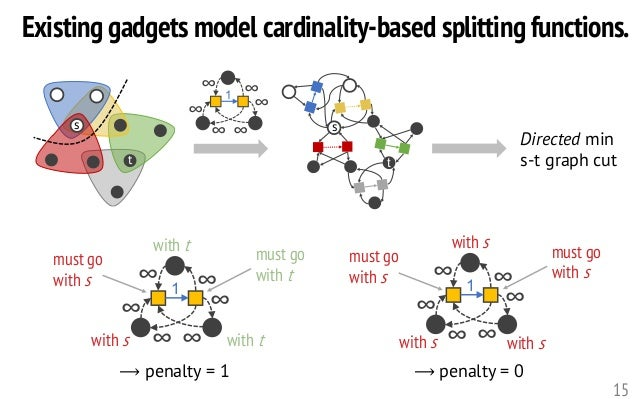 s t Existing gadgets model cardinality-based splitting functions. 15 1 ∞ ∞ ∞ ∞ ∞∞s t 1 ∞ ∞ ∞ ∞ ∞∞with s with t with t must...