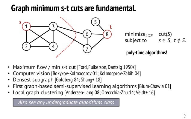 "Graph minimum s-t cuts are fundamental. 2 minimizeS⇢V cut(S) subject to s 2 S, t /2 S.<latexit sha1_base64=""xm7lCa+sznQv4h..."