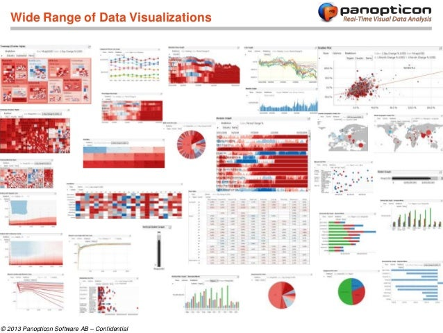 Introduction to Panopticon Real-Time Data Visualization Software