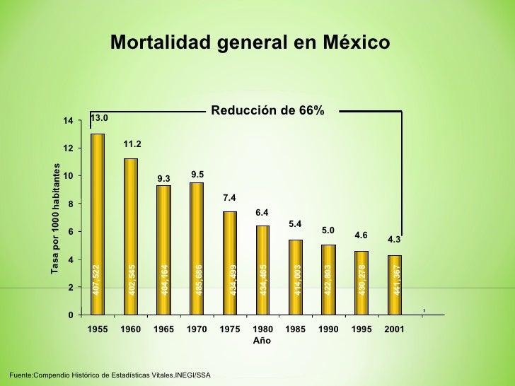 Diabetes: Panorama epidemiológico. rufino hm acapulco
