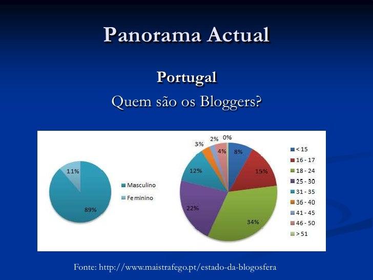 Panorama Actual<br />Portugal<br />Quem são os Bloggers?<br />Fonte: http://www.maistrafego.pt/estado-da-blogosfera<br />