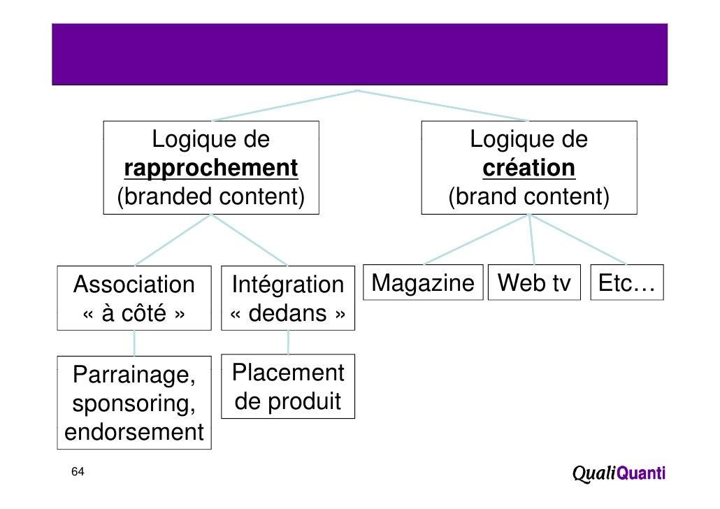 Logique de                Logique de      rapprochement                création     (branded content)          (brand cont...