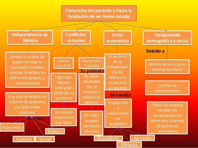 Panorama del periodo y Hacia lafundación de un nuevo estadoIndependencia deMéxicoConflictosarmadosCrisiseconómicaDesiguald...