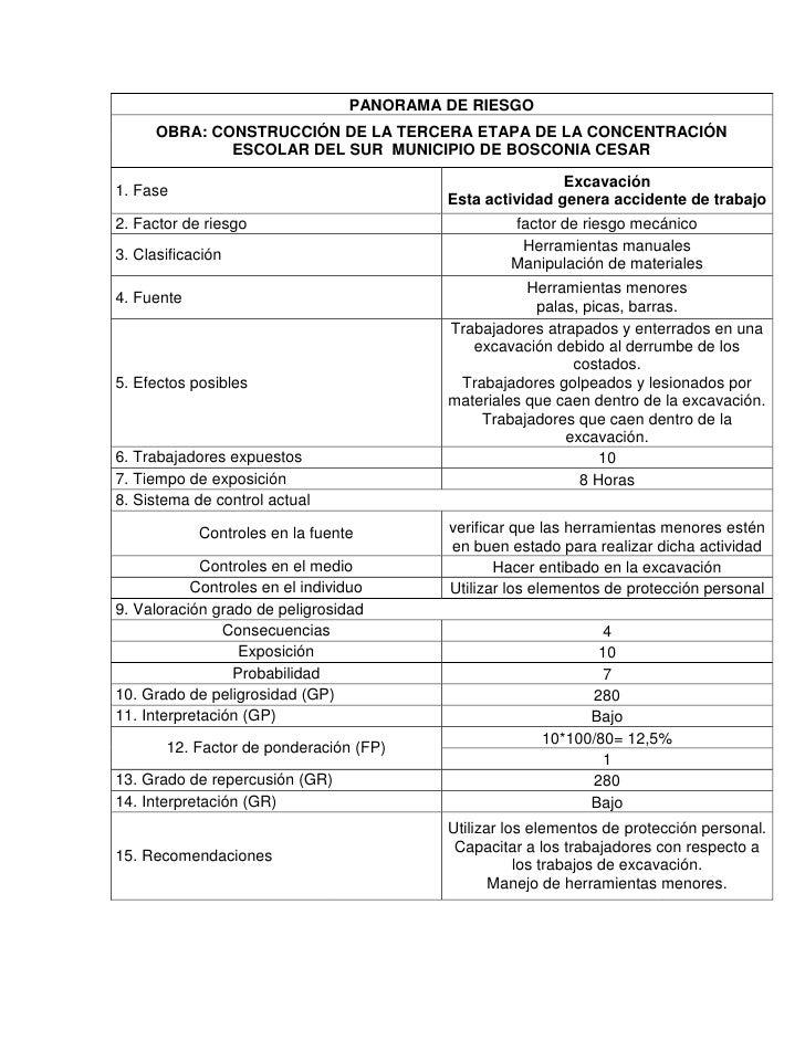 PANORAMA DE RIESGO      OBRA: CONSTRUCCIÓN DE LA TERCERA ETAPA DE LA CONCENTRACIÓN              ESCOLAR DEL SUR MUNICIPIO ...