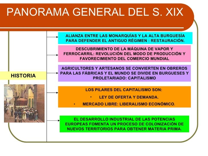 PANORAMA GENERAL DEL S. XIX HISTORIA ALIANZA ENTRE LAS MONARQUÍAS Y LA ALTA BURGUESÍA PARA DEFENDER EL ANTIGUO RÉGIMEN : R...