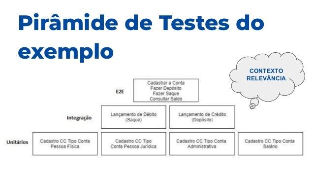 Pirâmide de Testes do exemplo CONTEXTO RELEVÂNCIA
