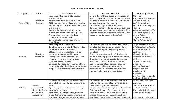 PANORAMA LITERARIO. PAUTA    Siglos            Epoca                         Características                              ...