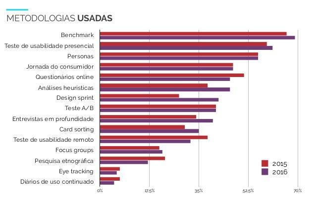 WIAD 2017 11 METODOLOGIAS USADAS Benchmark Teste de usabilidade presencial Personas Jornada do consumidor Questionários on...