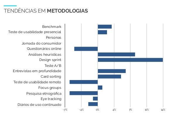 WIAD 2017 12 TENDÊNCIAS EM METODOLOGIAS Benchmark Teste de usabilidade presencial Personas Jornada do consumidor Questioná...
