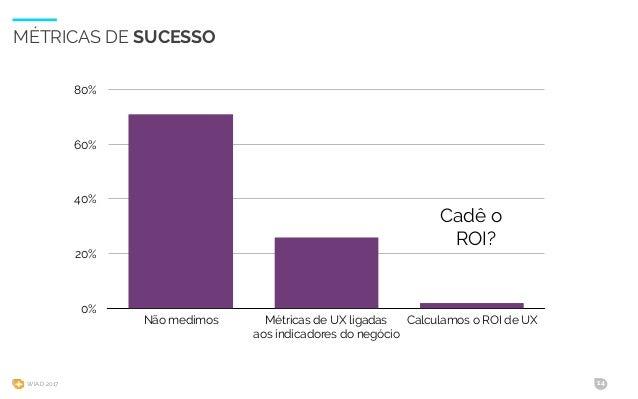 WIAD 2017 14 MÉTRICAS DE SUCESSO 0% 20% 40% 60% 80% Não medimos Métricas de UX ligadas aos indicadores do negócio Calculam...