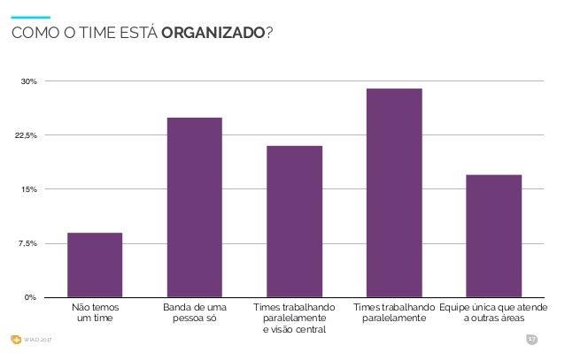 WIAD 2017 17 COMO O TIME ESTÁ ORGANIZADO? 0% 7,5% 15% 22,5% 30% Não temos um time Banda de uma pessoa só Times trabalhando...