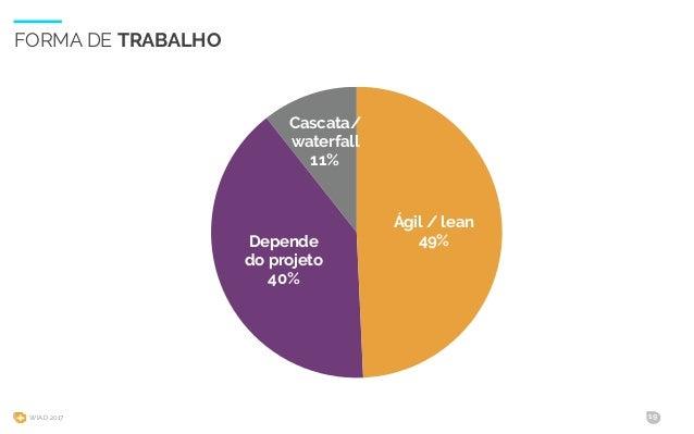 WIAD 2017 19 FORMA DE TRABALHO Cascata/ waterfall 11% Depende do projeto 40% Ágil / lean 49%