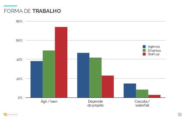 WIAD 2017 20 FORMA DE TRABALHO 0% 20% 40% 60% 80% Ágil / lean Depende do projeto Cascata/ waterfall Agência Empresa Start ...
