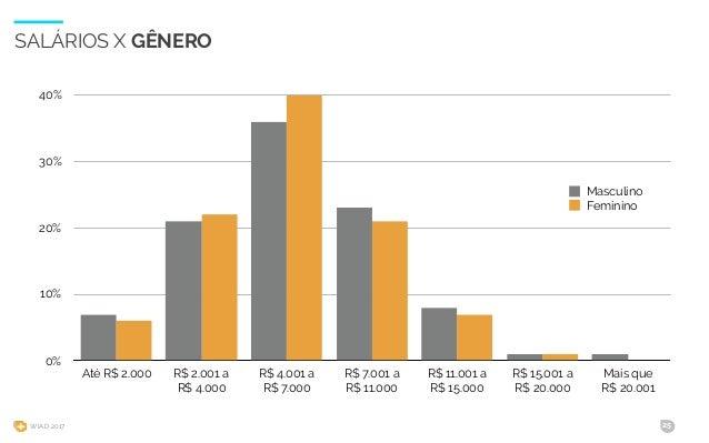 WIAD 2017 25 SALÁRIOS X GÊNERO 0% 10% 20% 30% 40% Até R$ 2.000 R$ 2.001 a R$ 4.000 R$ 4.001 a R$ 7.000 R$ 7.001 a R$ 11.00...