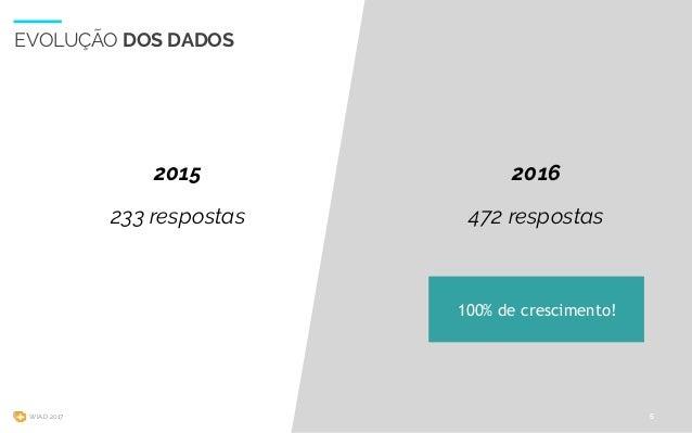 WIAD 2017 EVOLUÇÃO DOS DADOS 5 233 respostas 472 respostas 20162015 100% de crescimento!