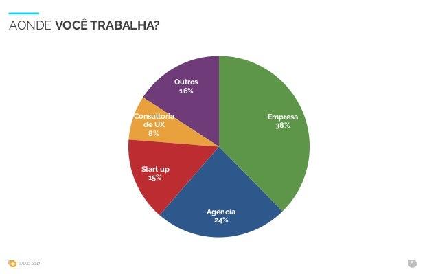 WIAD 2017 6 AONDE VOCÊ TRABALHA? Outros 16% Consultoria de UX 8% Start up 15% Agência 24% Empresa 38%