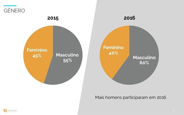 WIAD 2017 7 GÊNERO 2015 Feminino 45% Masculino 55% 2016 Feminino 40% Masculino 60% Mais homens participaram em 2016