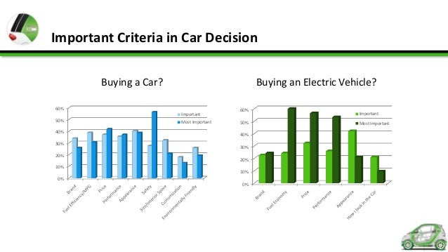 Who Buys Electric Cars Demographics