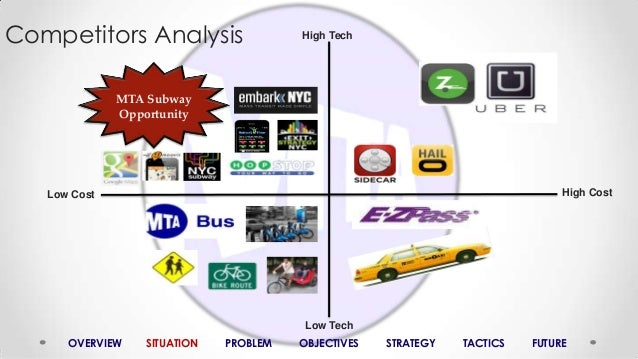 subway competitive analysis When giant quick-service restaurant brands struggle, as mcdonald's and subway have recently, it's easy to slip into a glib assumption about the industry, that any fast-food chain's troubles start with fast-casual competitors, like five guys or jersey mike's it's true that fast casual, the foodservice segment.