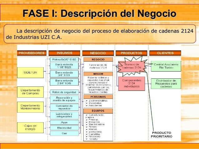 Disminuci n y control de desperdicios mediante la for Descripcion del proceso de produccion