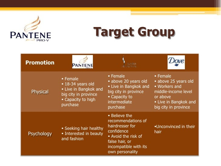 swot analysis of pantene shampoo Research report on global shampoo market professional survey report 2018 the report includes market price, demand, trends, size, share, growth, forecast, analysis.