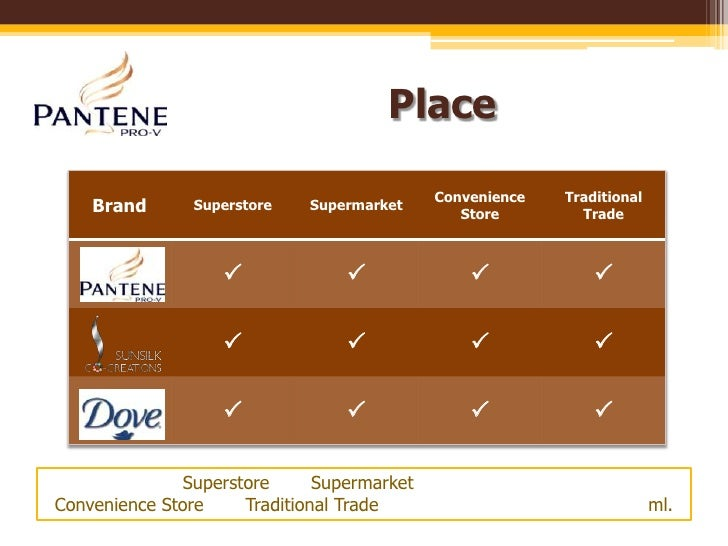 pantene consumer behavior Consumer behaviour 1 consumer providegood company and accord him an impressive personalitythe pantene consumer is very friendly.