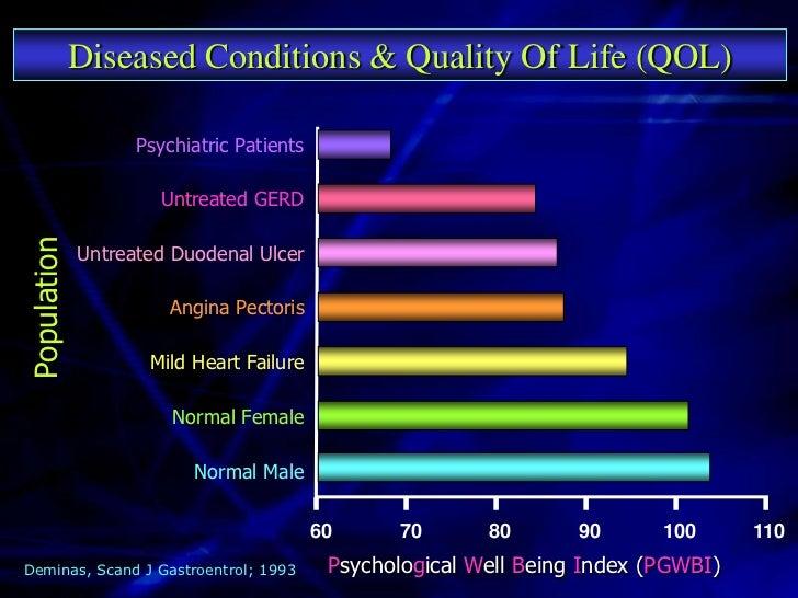 Acid Related GIT Diseases & QOL        Mean PGWB score                                 Normal Population Best   132       ...