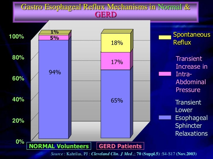 Significance of Acid Reflux in GERDProlonged Dwell Time of Acid and  Pepsin in Esophagus.Normal Gastric And Pepsin Output ...