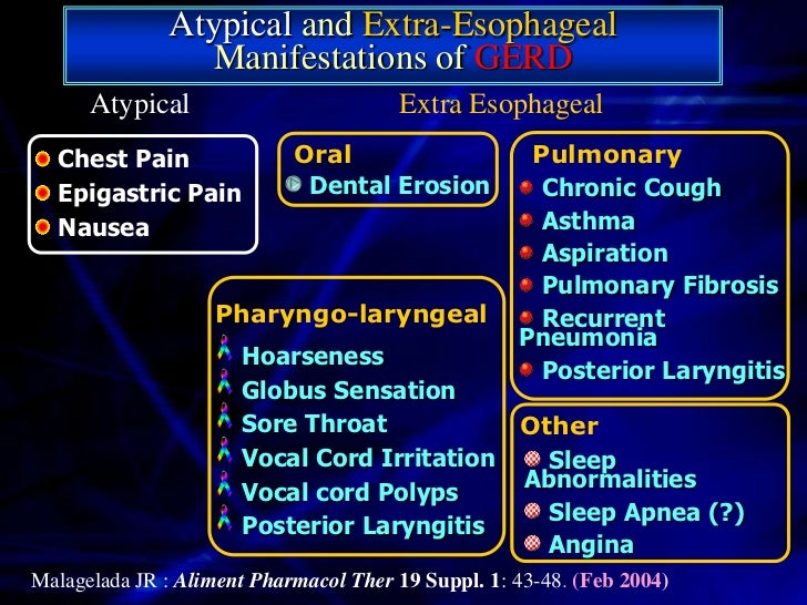 Esophageal Erosion Natural Treatment