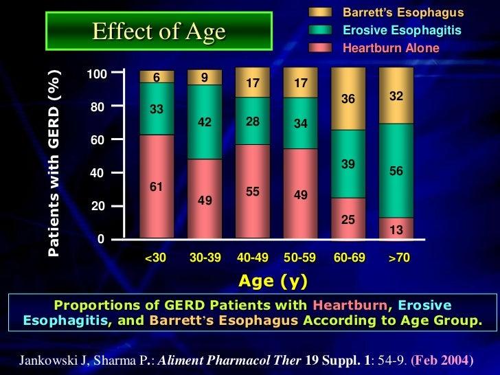 Summary of Symptoms &           Manifestations of GERD          Symptoms                       Manifestations      Heartbu...
