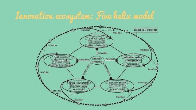 Innovation ecosystem: Five helix model