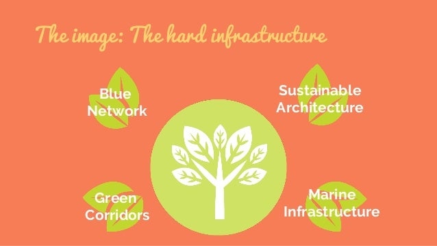 The image: The hard infrastructure Blue Network Sustainable Architecture Green Corridors Marine Infrastructure